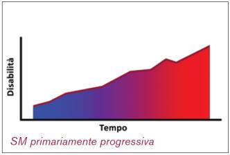 progressiva1