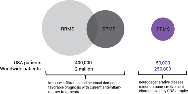 rrms-and-ppms-stats