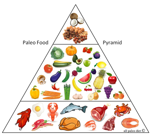 food-pyramid-paleo