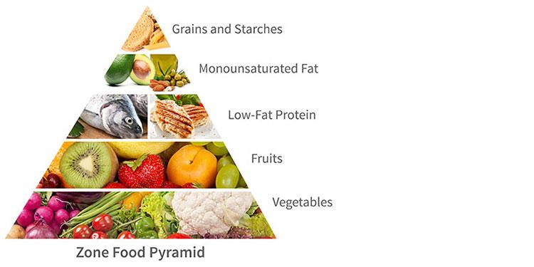 food-pyramid-1-1